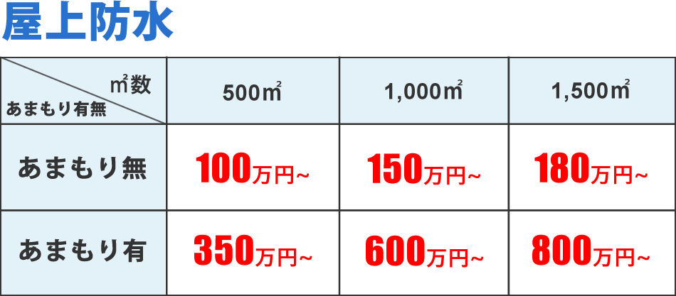 ベストペイントの大規模修繕:屋根塗装費用